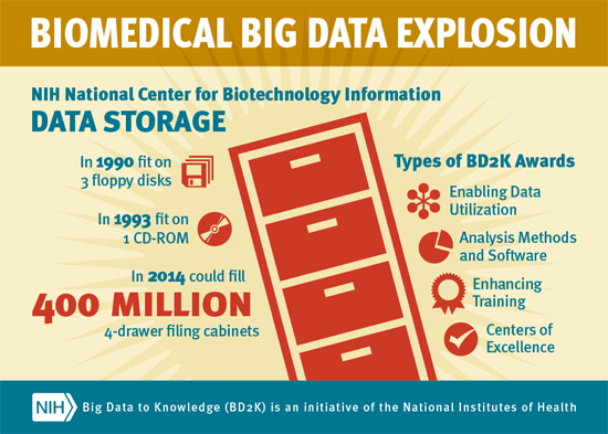 Biomedical Big Data Explosion. NIH National Center for Biotechnology Information. In 2014, data storage could fill 400 million 4-drawer filing cabinets.