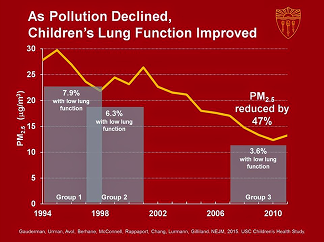 Graph that shows As pollution declined, Children's lung function improved