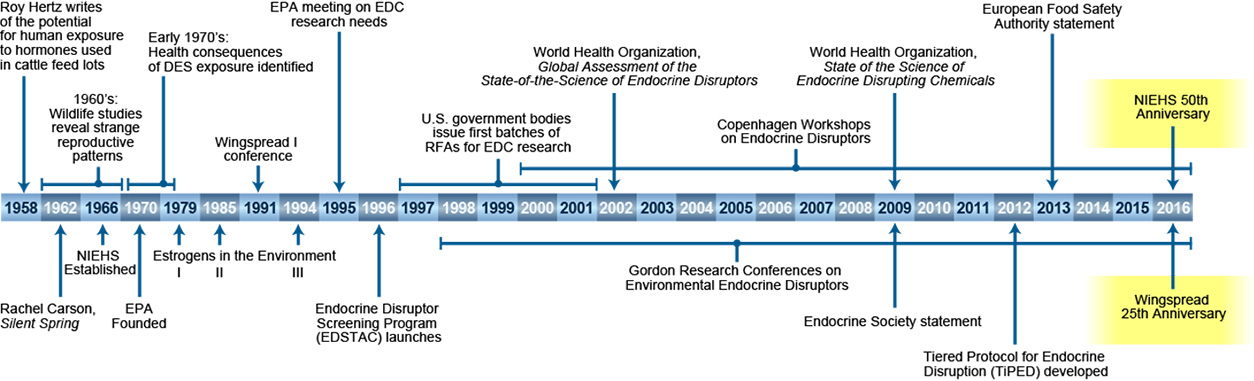 environmental chronology The list below relies on definitions used by internationally recognized organizations (eg iso, scc, setac), environmental agencies (eg environmental protection agency of the usa) or research reports of large groups of scientists and projects etc.