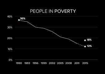 People in Poverty slide
