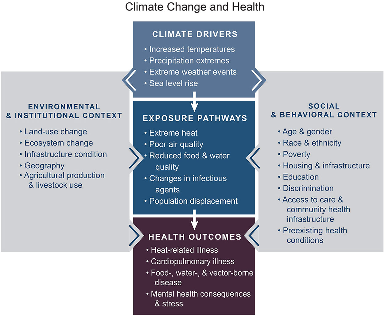 Climate Change and Health diagram