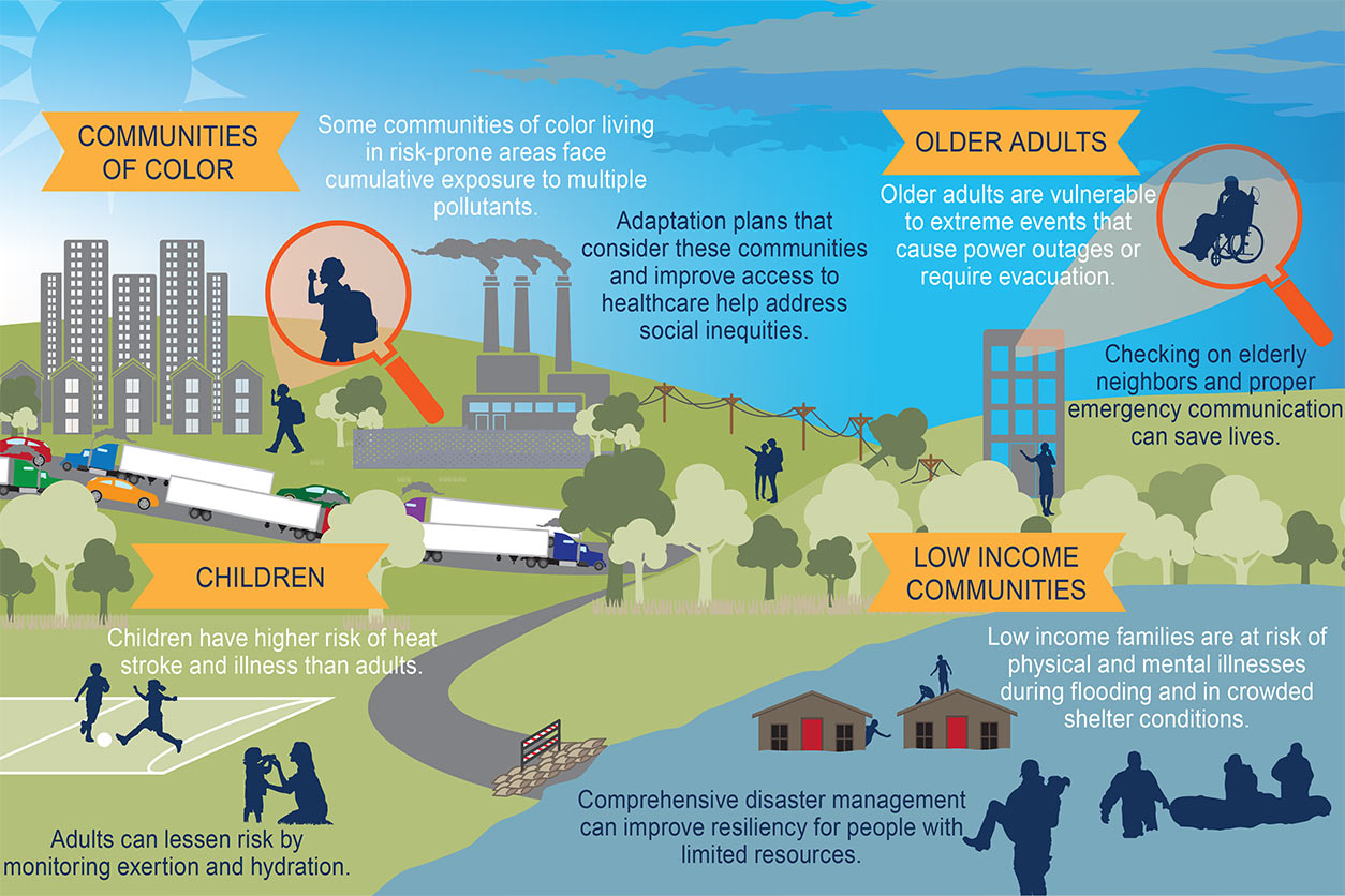 Climate and Health diagram