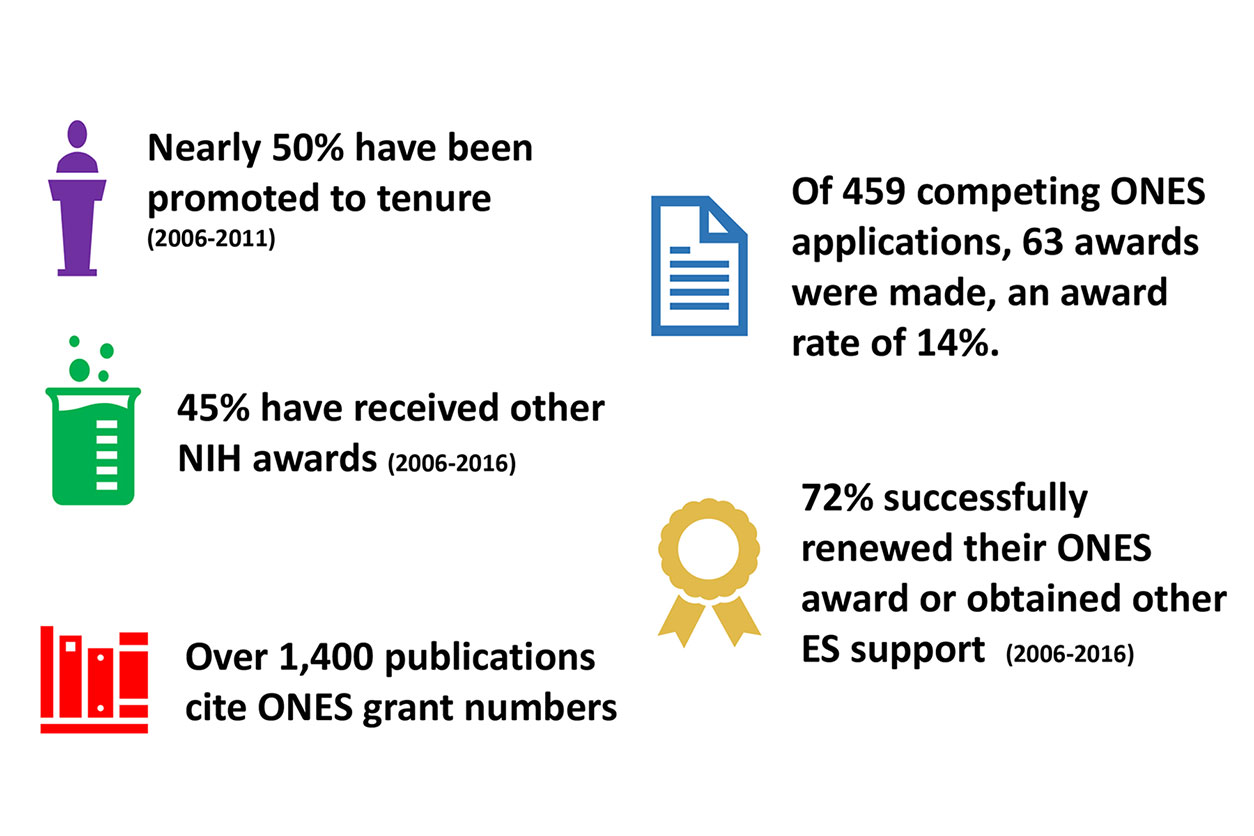 ONES program facts - 50% promoted to tenure, 45% received NIH awards, 1400 publications cite ONES grant numbers, 459 competing ONES applications, 63 awards, award rate of 14%, 72% renewed ONES award or obtained other ES support