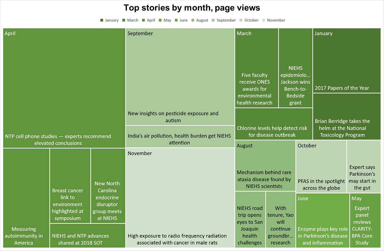 "A TreeMap graphic showing the page titles of the top stories for each month. The top 3 stories were ""NTP cell phone studies — experts recommend elevated conclusions"" from the April issue, ""High exposure to radio frequency radiation associated with cancer in male rats"" from the November issue, and ""New insights on pesticide exposure and autism"" from the September issue."