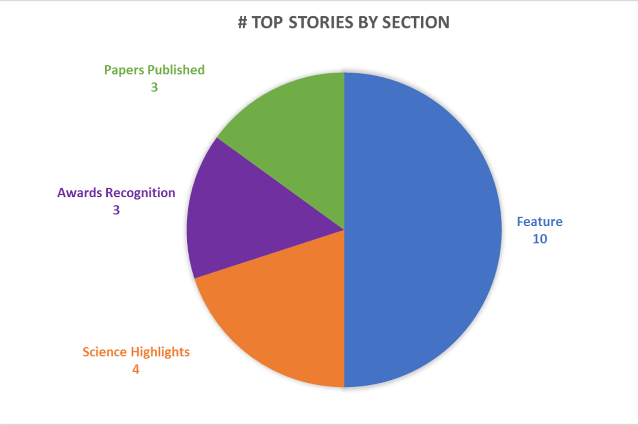 A pie graph depicting the number of top stories by section. Papers Published has 3, Awards Recognition as 3, Science Highlights has 4, and Feature stories has 10