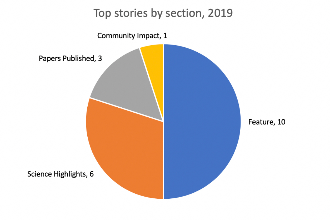 2019 top stories by (EFactor) section: Community Impact, 1; Feature, 10; Science Highlights, 6; Papers Published, 3