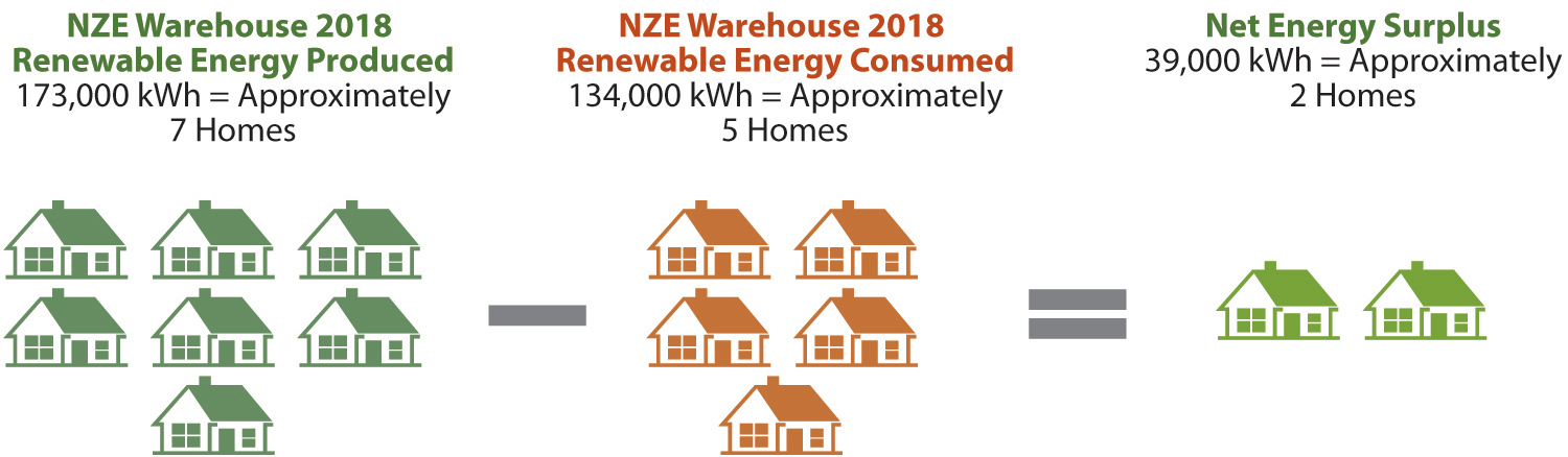 NZE Warehouse 2018 Renewable Energy Produced (7 homes) - NZE Warehouse 2018 Renewable Energy Consumed (5 homes) = Net Energy Surplus (2 homes)