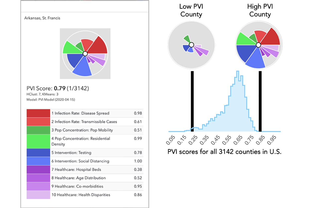 PVI scorecard example for St. Francis County, AR, and low and high PVI county scores for all 3,142 counties in U.S.