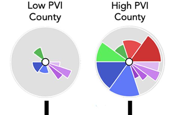 low and high PVI county scores for all 3,142 counties in U.S.