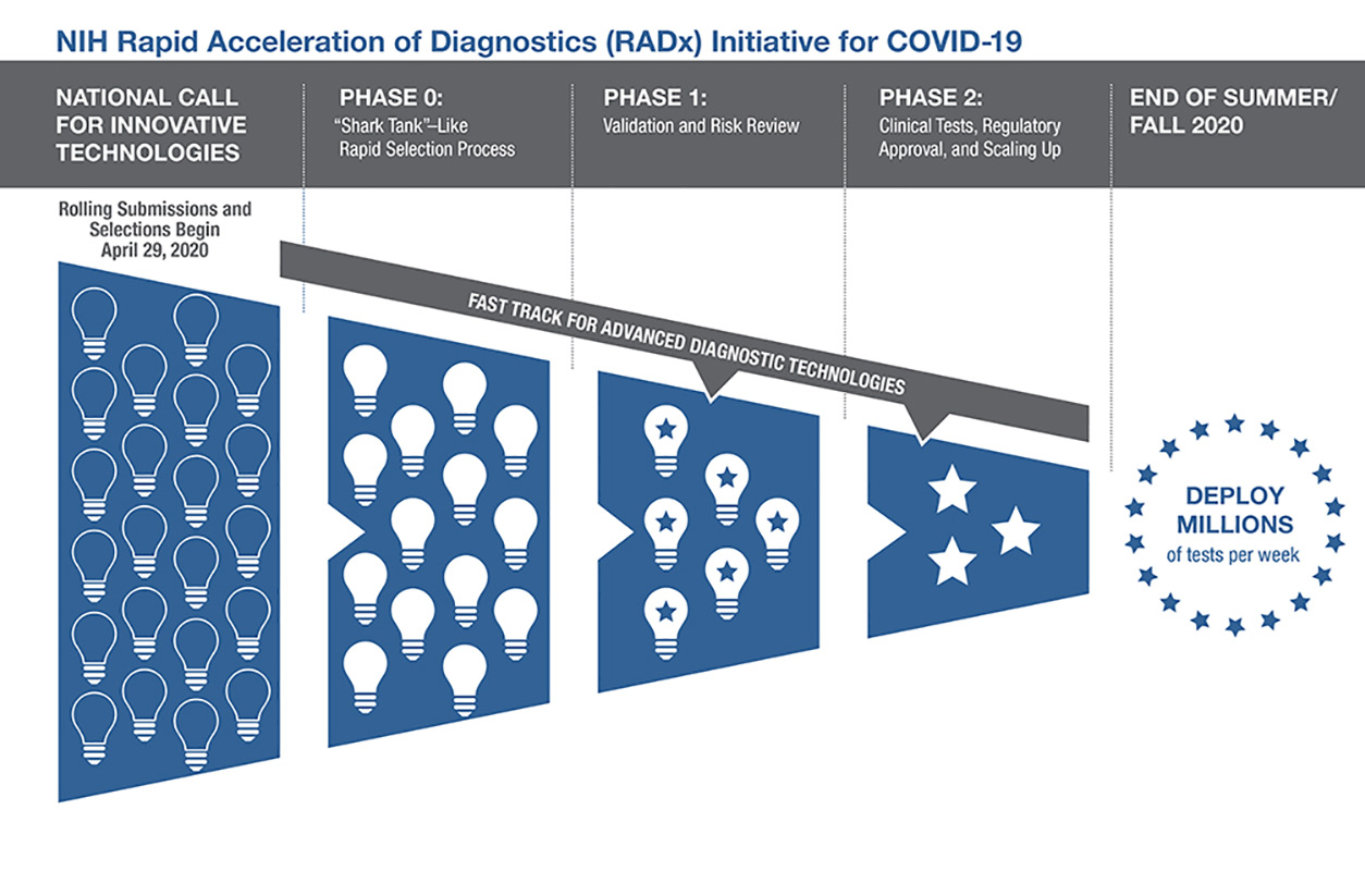 graph of NIH Rapid Acceleration of Diagnostics (RADx) Initiative for COVID-19