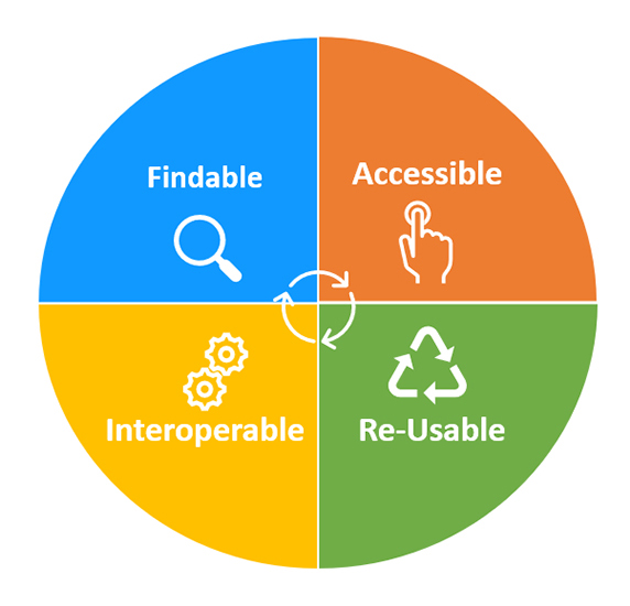 FAIR Data Principles - Findable, Accessible, Interoperable, Re-usable