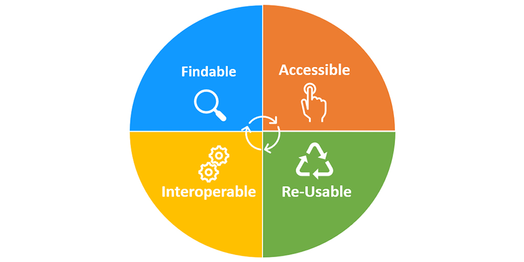Findable, Accessible, Interoperable, Re-usable